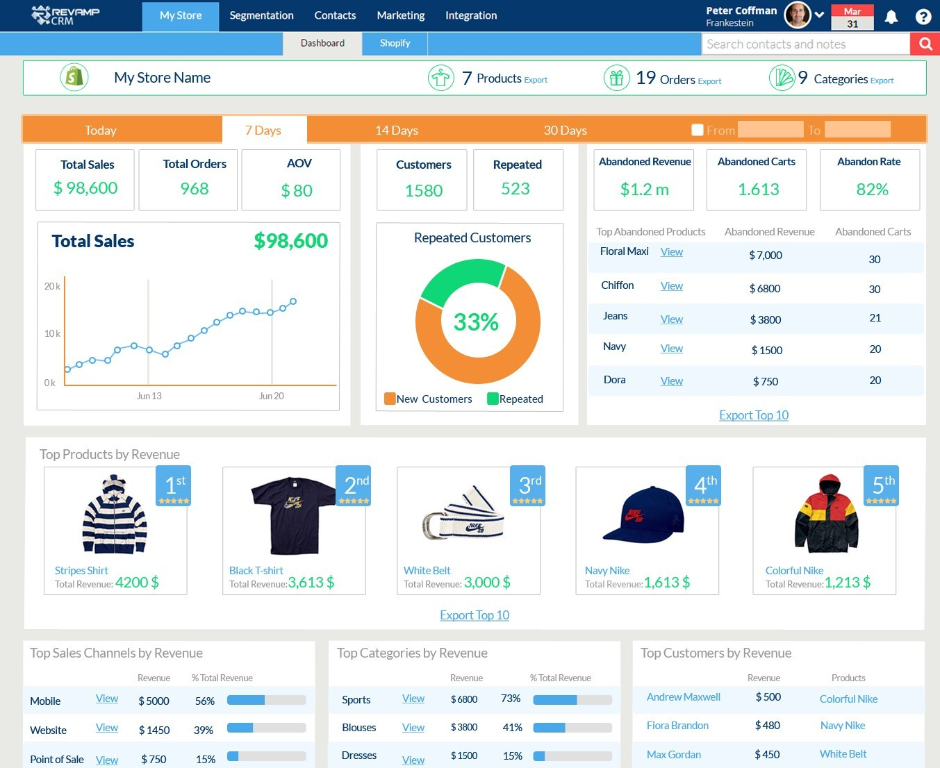 ecommerce - dashboard