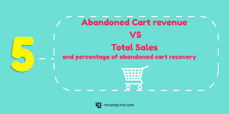 5 The 5 Key Insights About Your Customers You Should Be Studying Abandoned Cart revenue VS Total Sales and percentage of abandoned cart recovery